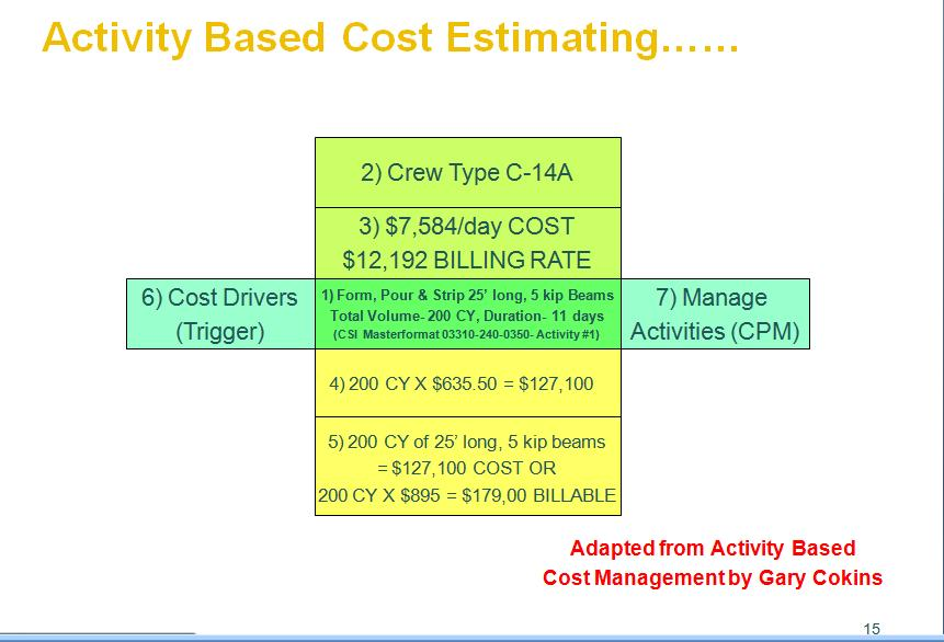 design of an activity based costing