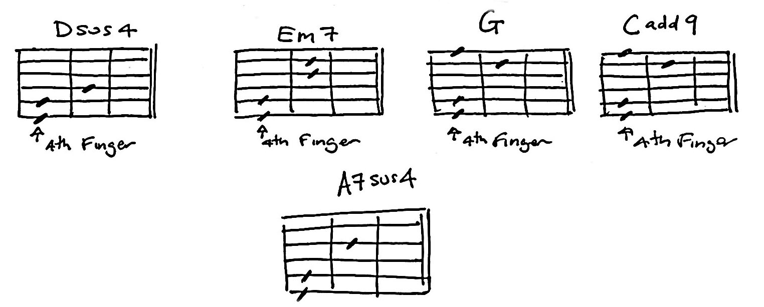 C Add 9 Guitar Chord Gallery Basic Guitar Chords Finger Placement
